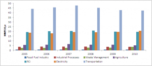WA emissions by sector