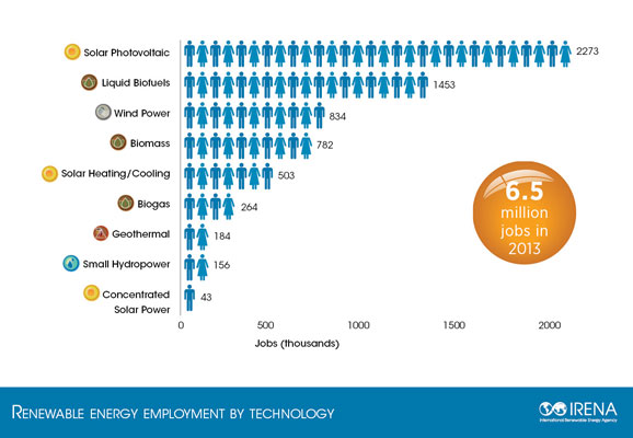 renewable-energy-jobs