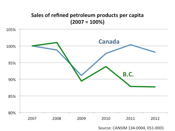 BC Carbon Tax Graph